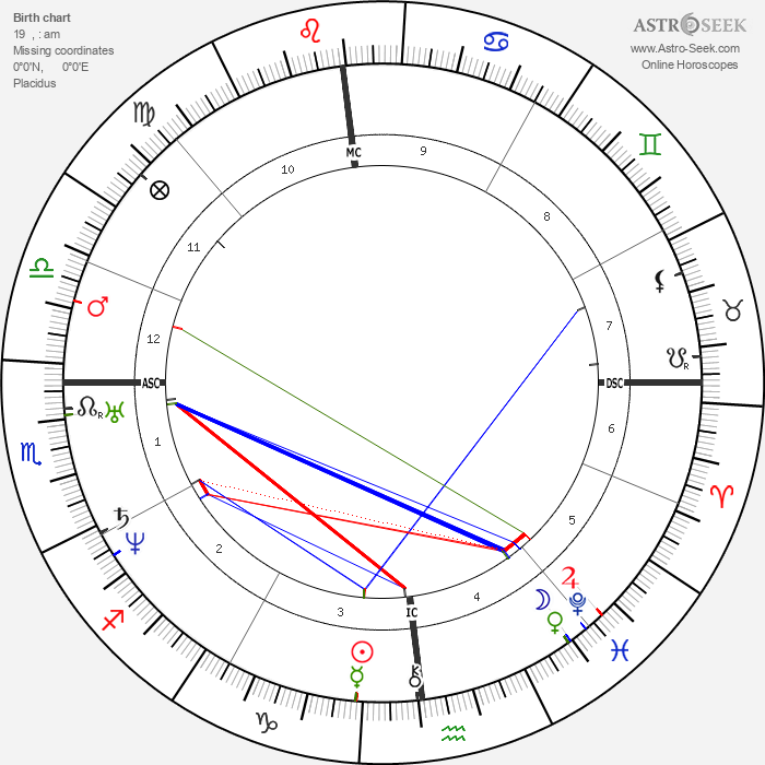 Edgar Allan Poe - Astrology Natal Birth Chart