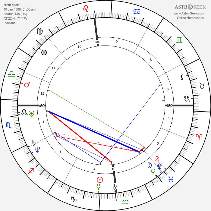 Edgar Allan Poe - Astrology Natal Birth Chart