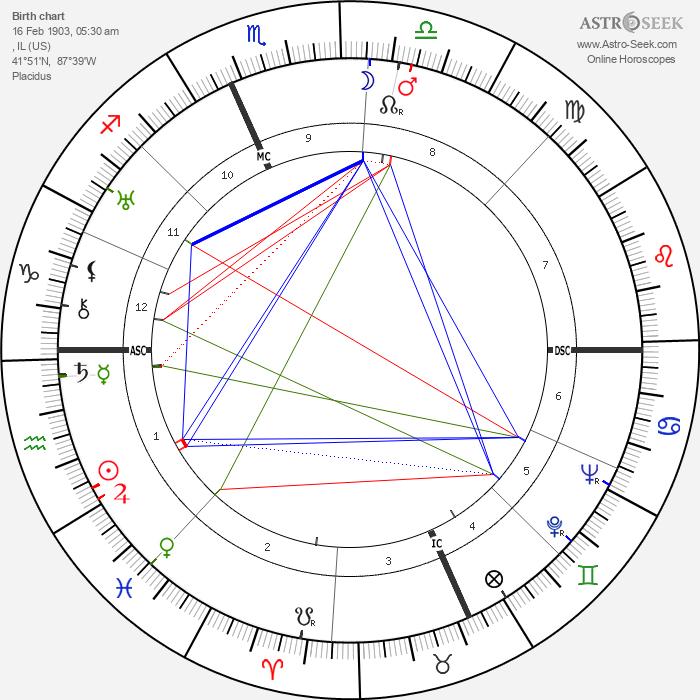 Edgar Bergen - Astrology Natal Birth Chart