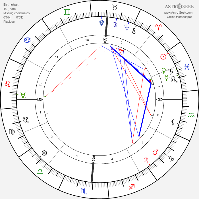 Edgar Cayce - Astrology Natal Birth Chart