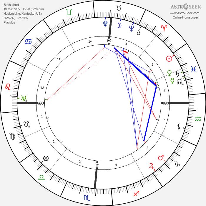Edgar Cayce - Astrology Natal Birth Chart