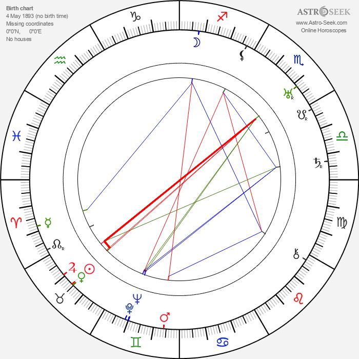 Edgar Dearing - Astrology Natal Birth Chart