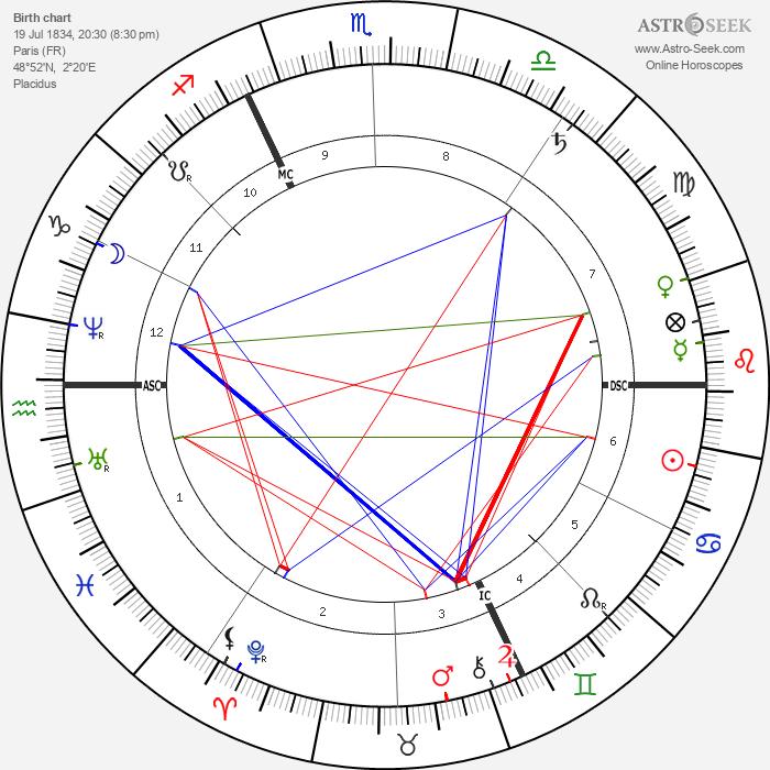 Edgar Degas - Astrology Natal Birth Chart