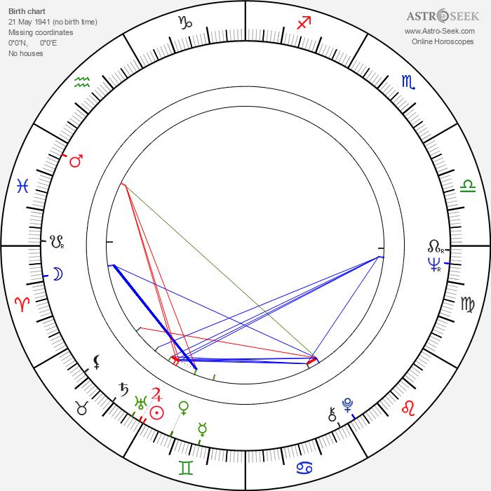 Edgar Dutka - Astrology Natal Birth Chart