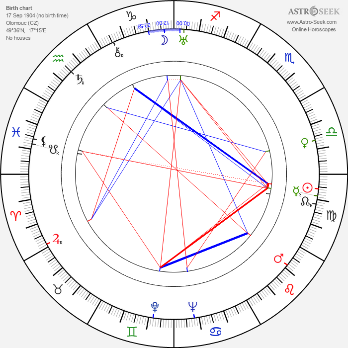 Edgar G. Ulmer - Astrology Natal Birth Chart