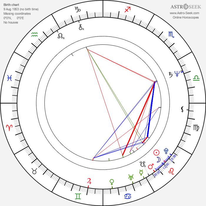 Edgar Givry - Astrology Natal Birth Chart