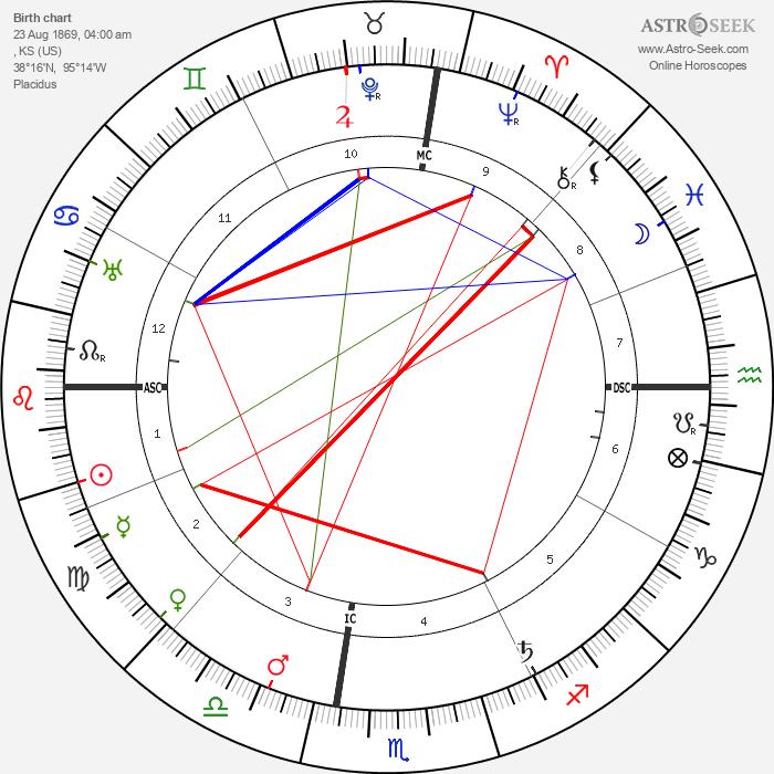 Edgar Lee Masters - Astrology Natal Birth Chart