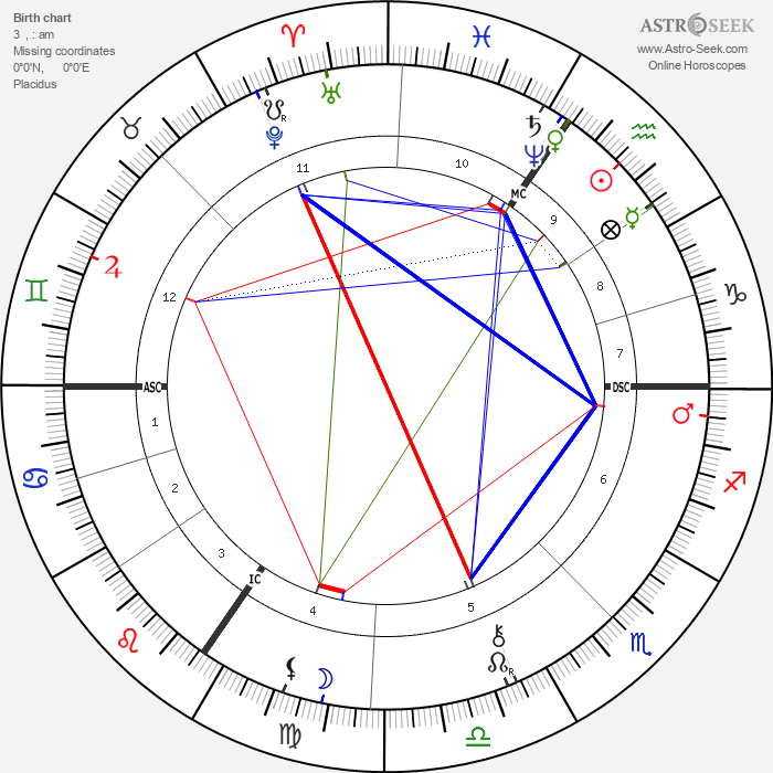 Edgar Marx - Astrology Natal Birth Chart