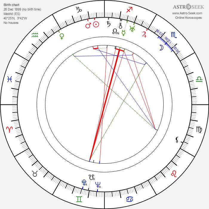 Edgar Neville - Astrology Natal Birth Chart