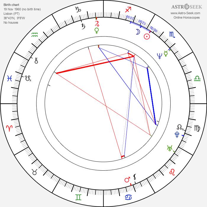 Edgar Pêra - Astrology Natal Birth Chart