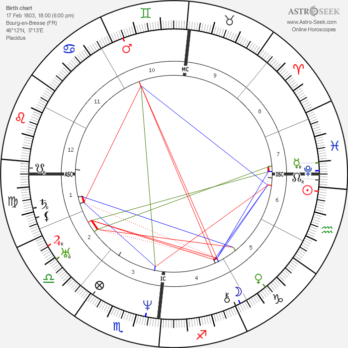 Edgar Quinet - Astrology Natal Birth Chart
