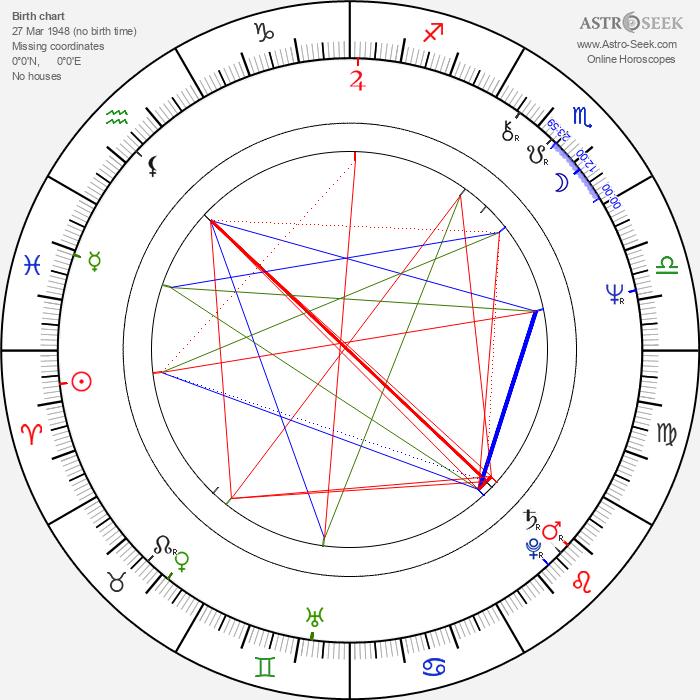 Edgar Selge - Astrology Natal Birth Chart