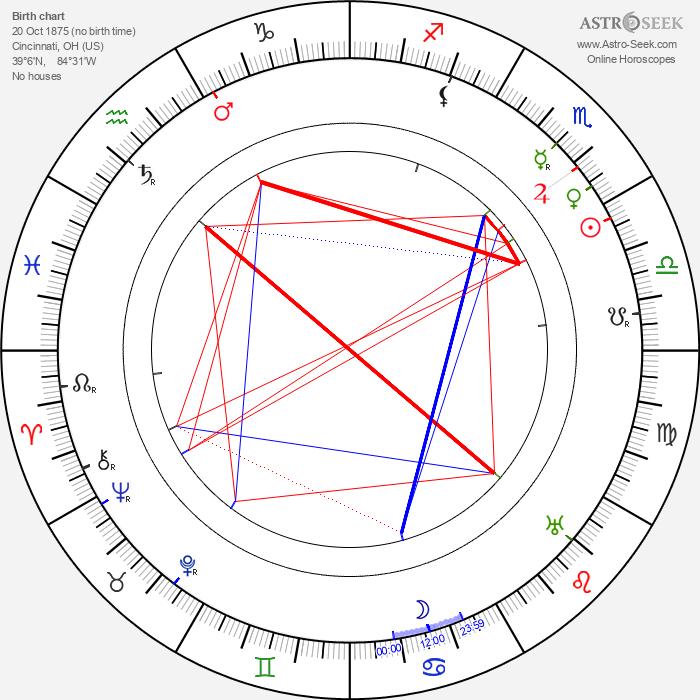 Edgar Selwyn - Astrology Natal Birth Chart