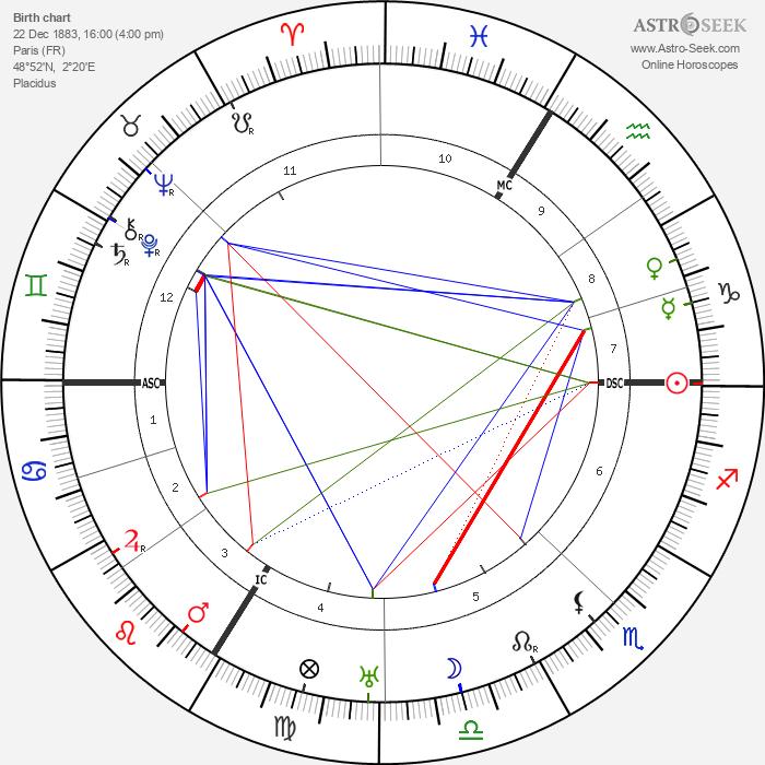 Edgar Varèse - Astrology Natal Birth Chart