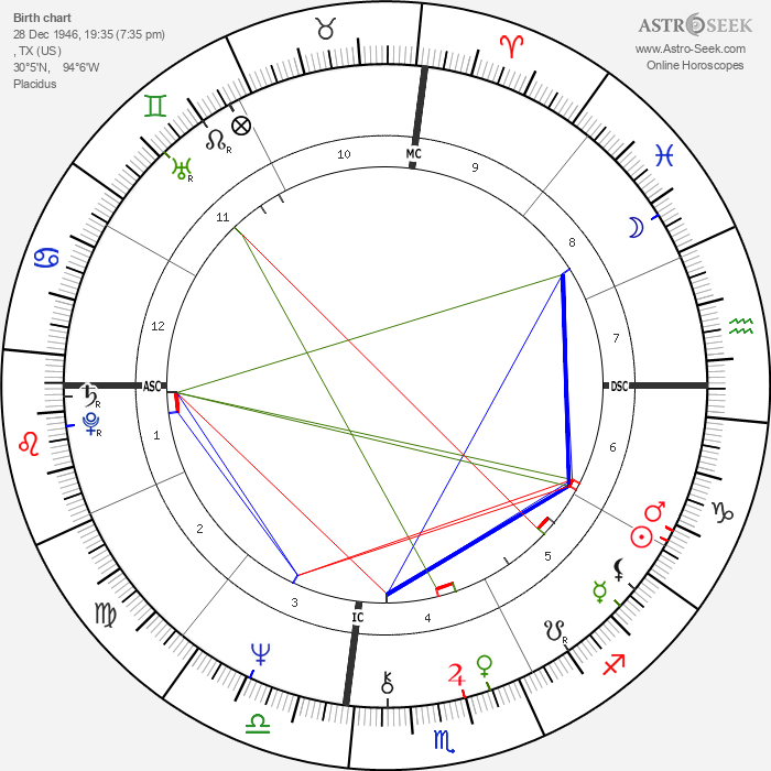 Edgar Winter - Astrology Natal Birth Chart