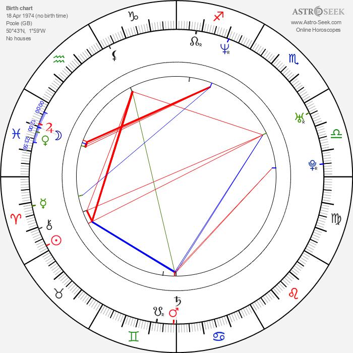 Edgar Wright - Astrology Natal Birth Chart