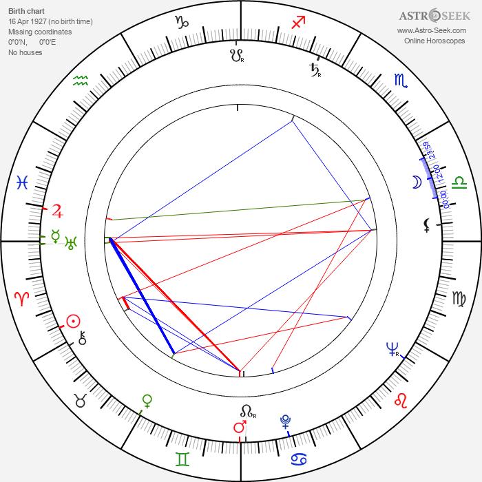 Edie Adams - Astrology Natal Birth Chart