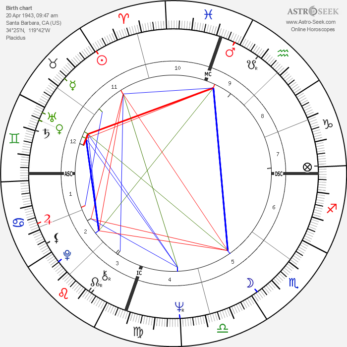 Edie Sedgwick - Astrology Natal Birth Chart