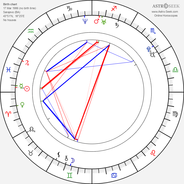 Edin Džeko - Astrology Natal Birth Chart