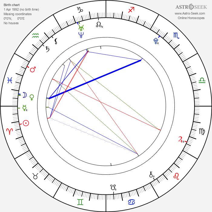 Edin Hasanovic - Astrology Natal Birth Chart
