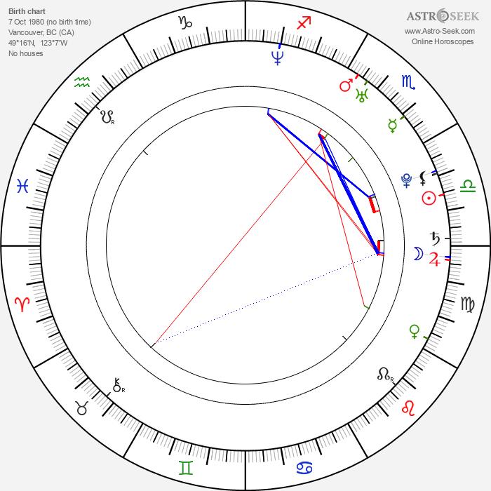 Edison Chen - Astrology Natal Birth Chart