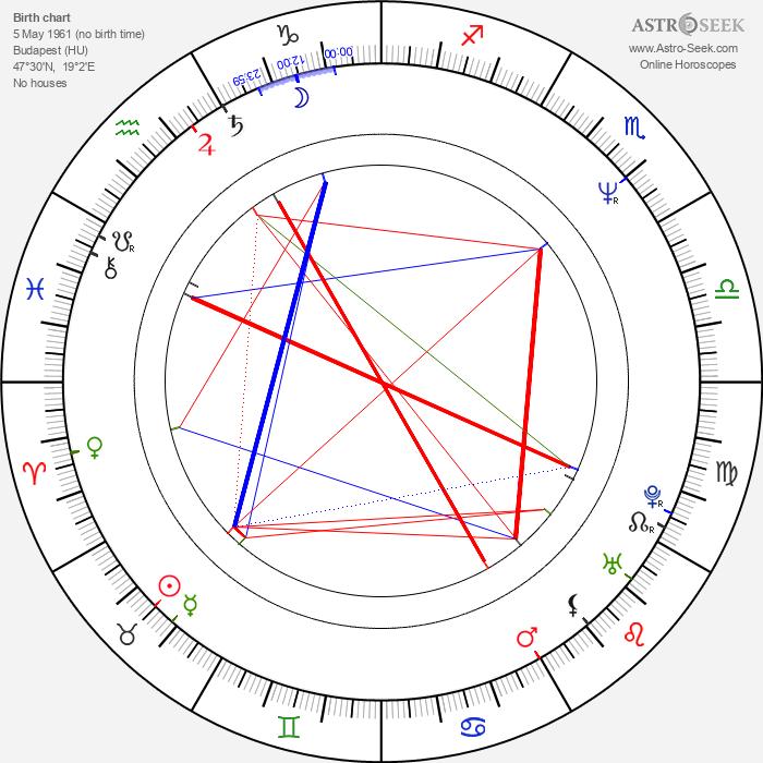 Edit Herczog - Astrology Natal Birth Chart