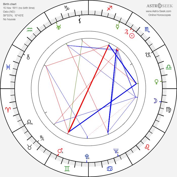 Edith Carlmar - Astrology Natal Birth Chart