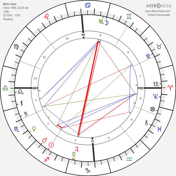 Edith Cavell - Astrology Natal Birth Chart