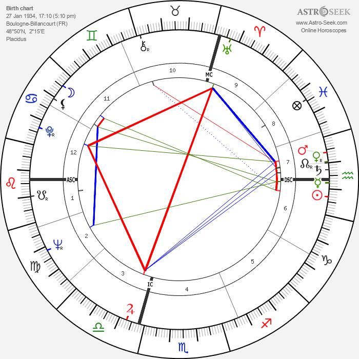Édith Cresson - Astrology Natal Birth Chart