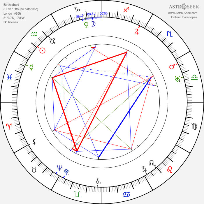 Edith Evans - Astrology Natal Birth Chart