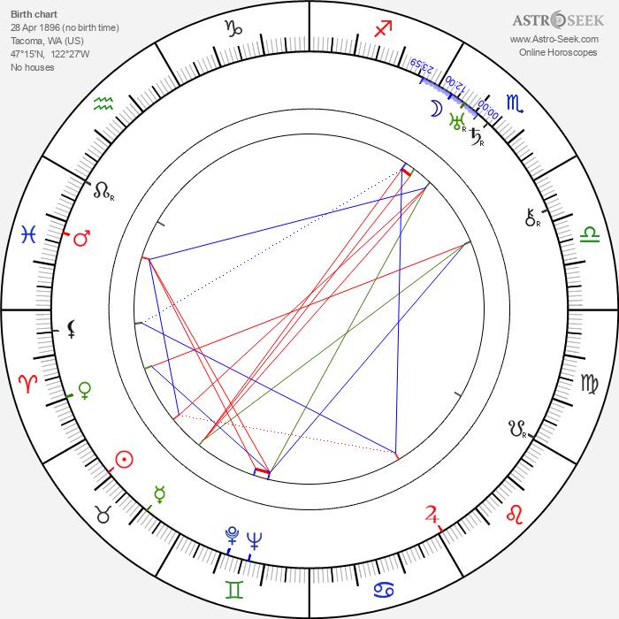 Edith Evanson - Astrology Natal Birth Chart