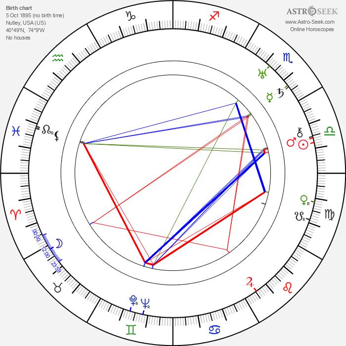 Edith Ewing Bouvier Beale - Astrology Natal Birth Chart