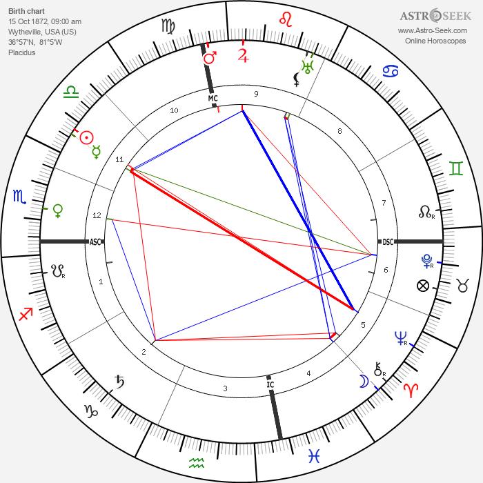 Edith Galt Wilson - Astrology Natal Birth Chart