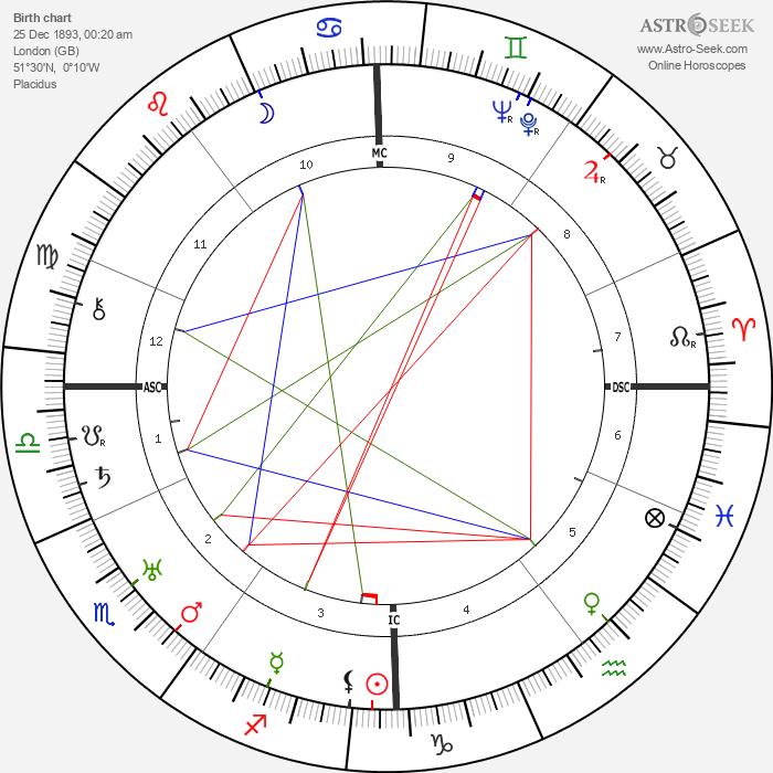 Edith Jesse Thompson - Astrology Natal Birth Chart