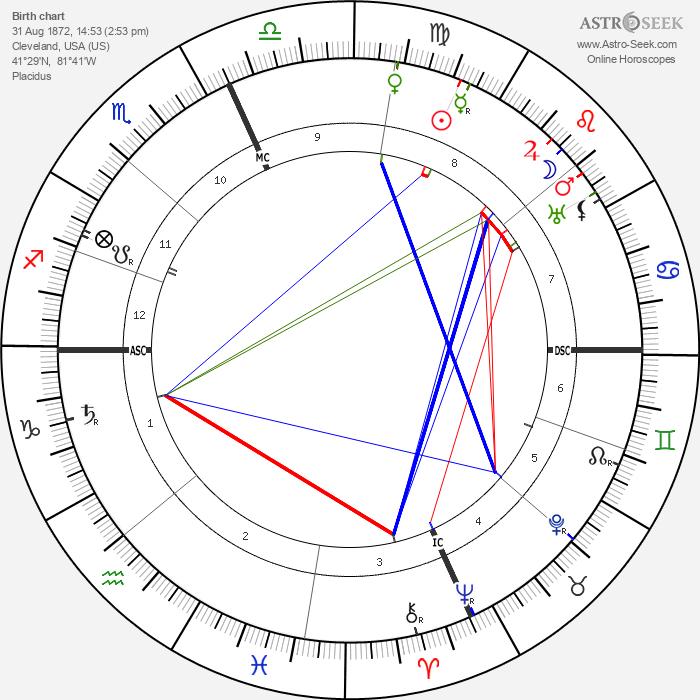 Edith McCormich - Astrology Natal Birth Chart