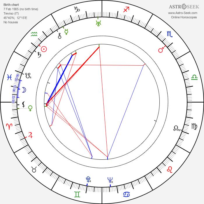 Edith Méra - Astrology Natal Birth Chart