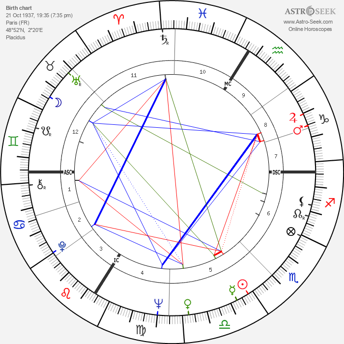 Edith Scob - Astrology Natal Birth Chart