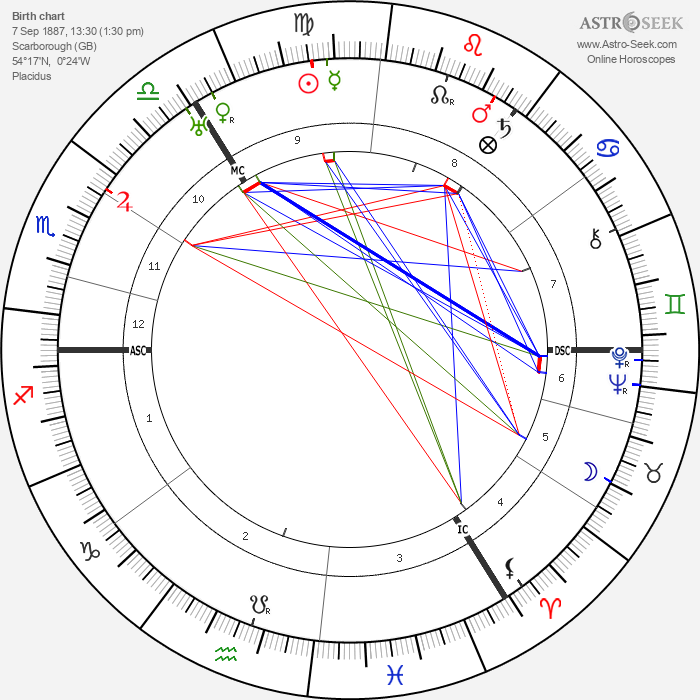 Edith Sitwell - Astrology Natal Birth Chart