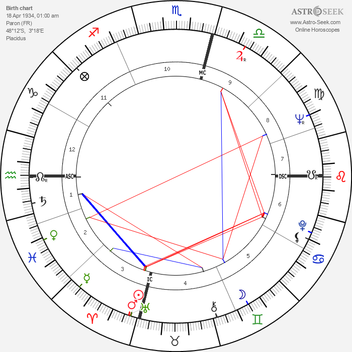 Edith Vuarnet - Astrology Natal Birth Chart