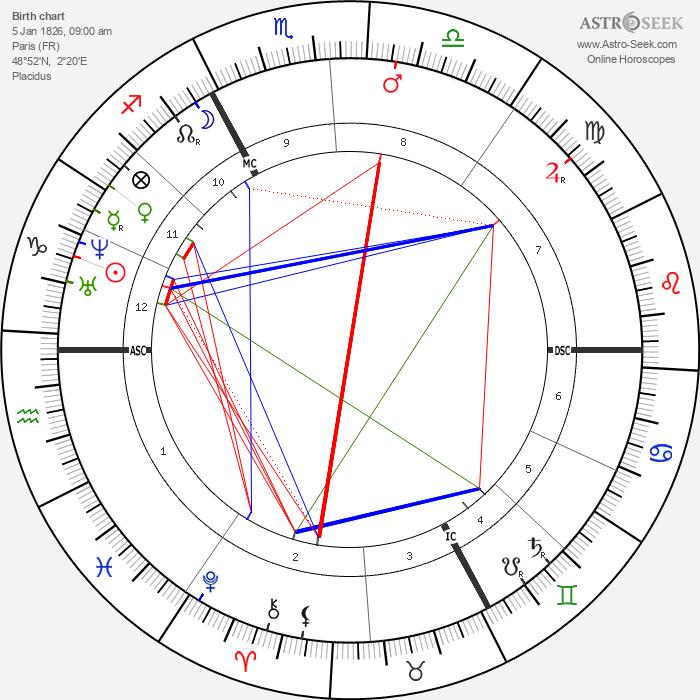 Edme Felix Vulpian - Astrology Natal Birth Chart