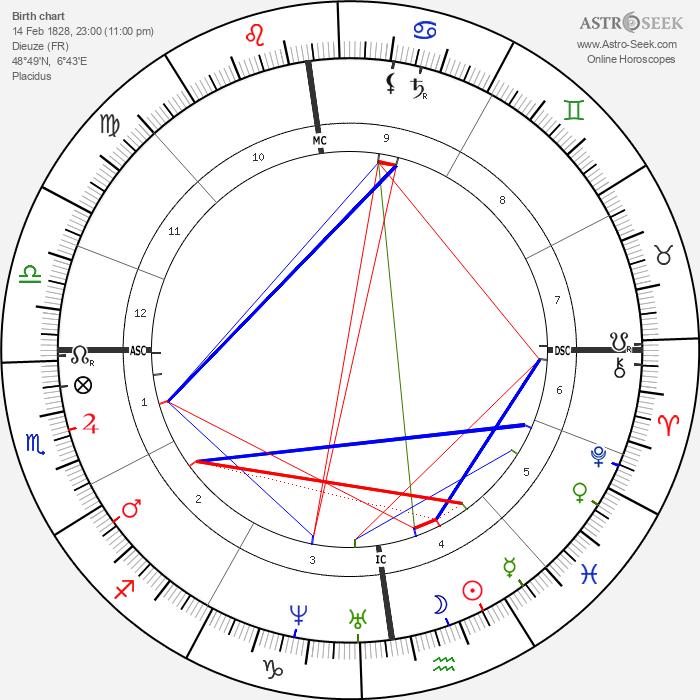 Edmond About - Astrology Natal Birth Chart