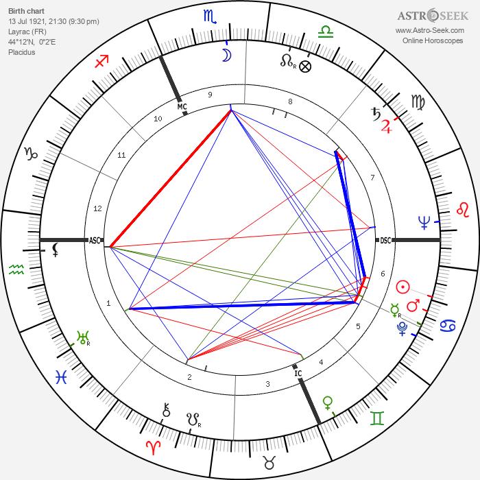 Edmond Basquet - Astrology Natal Birth Chart