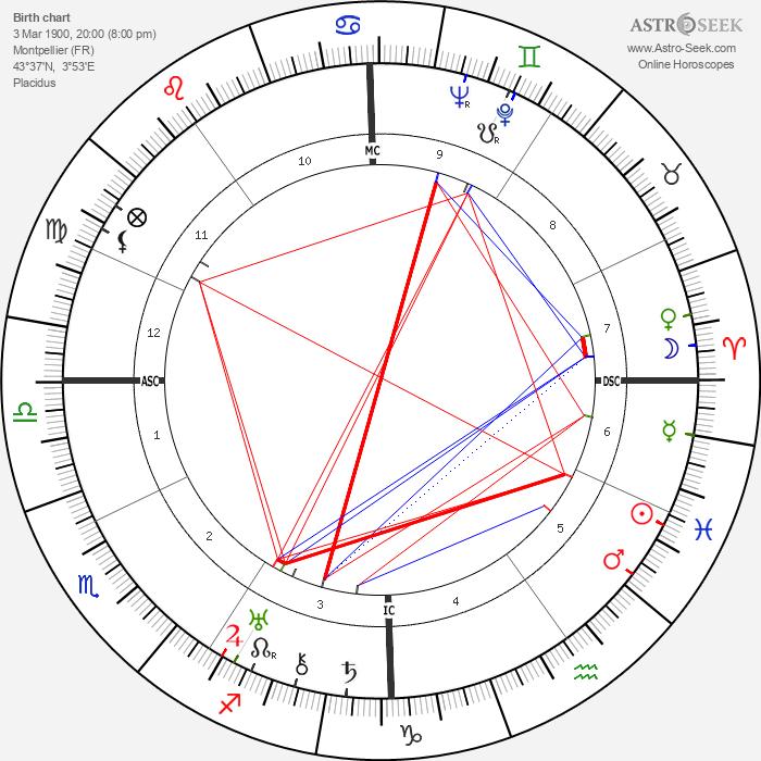 Edmond Beauchamp - Astrology Natal Birth Chart