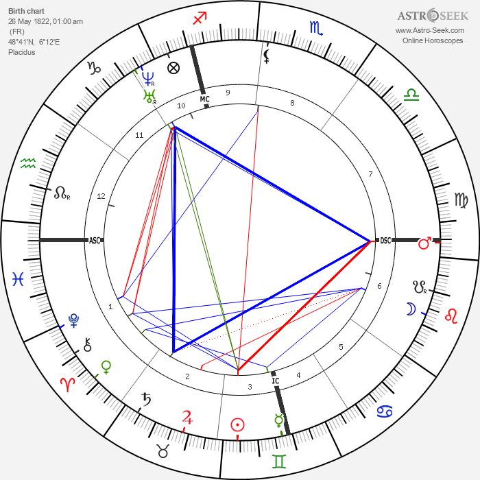 Edmond de Goncourt - Astrology Natal Birth Chart