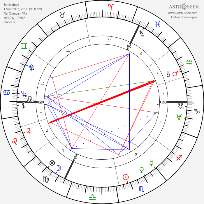 Edmond Delfour - Astrology Natal Birth Chart