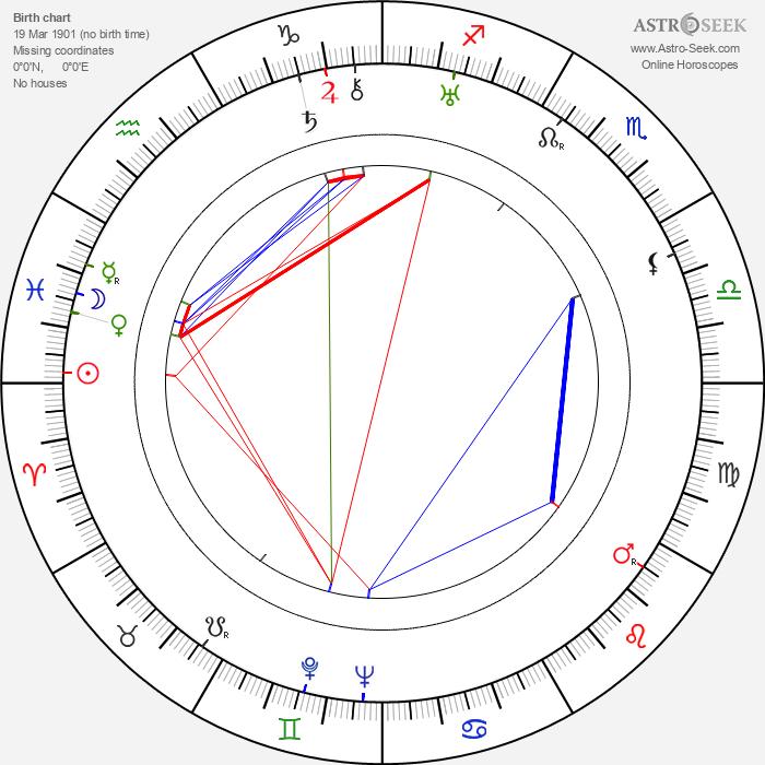 Edmond F. Bernoudy - Astrology Natal Birth Chart