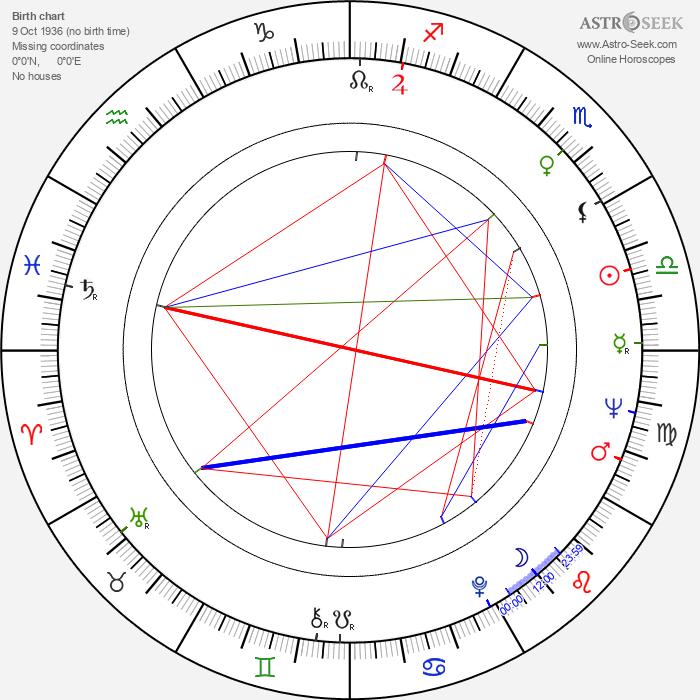 Edmond Keosayan - Astrology Natal Birth Chart