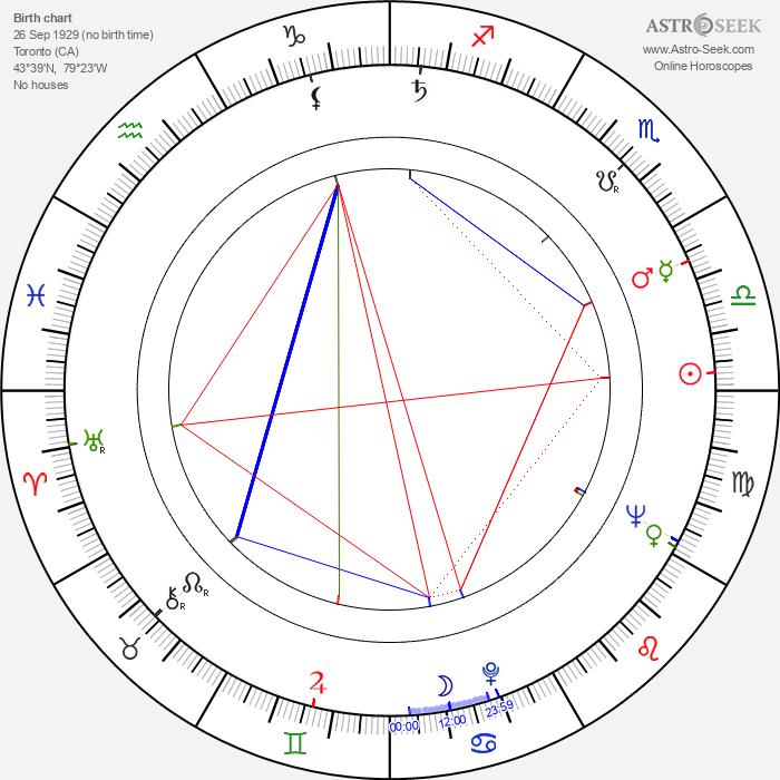 Edmond Levy - Astrology Natal Birth Chart
