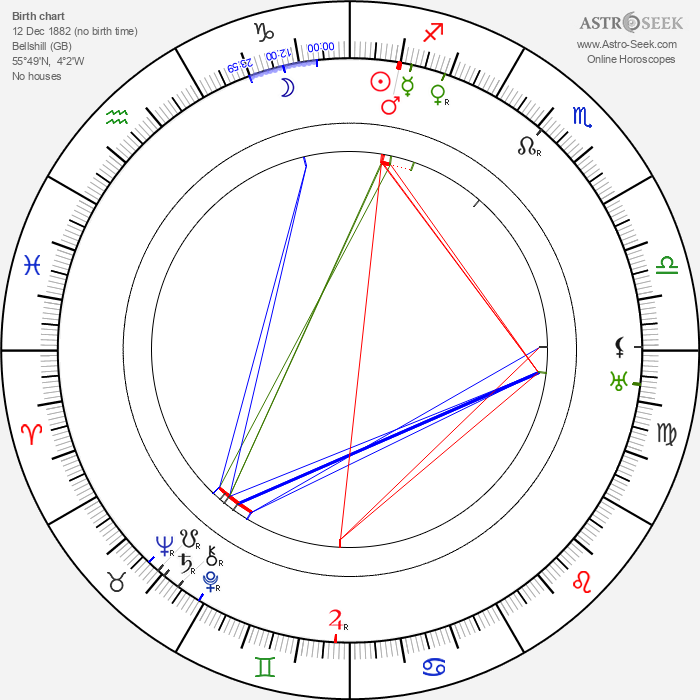 Edmund Breon - Astrology Natal Birth Chart