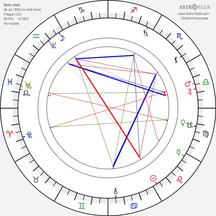 Edmund Chvalovský - Astrology Natal Birth Chart